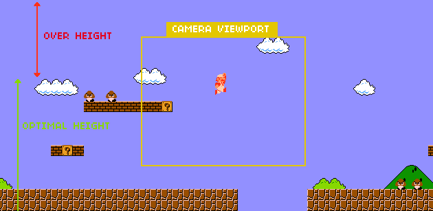 Imagine that in SMB the camera viewport wont let you see whats below. It would be very frustrating indeed.